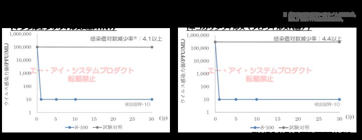 S-100_ウイルス不活化.png